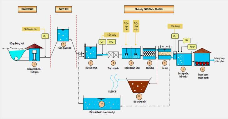 Quy trình tổng thể tại nhà máy